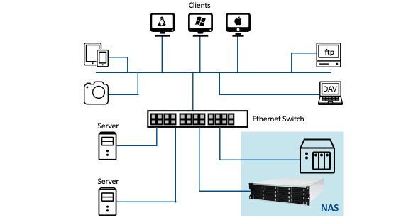 NAS storage system diagram