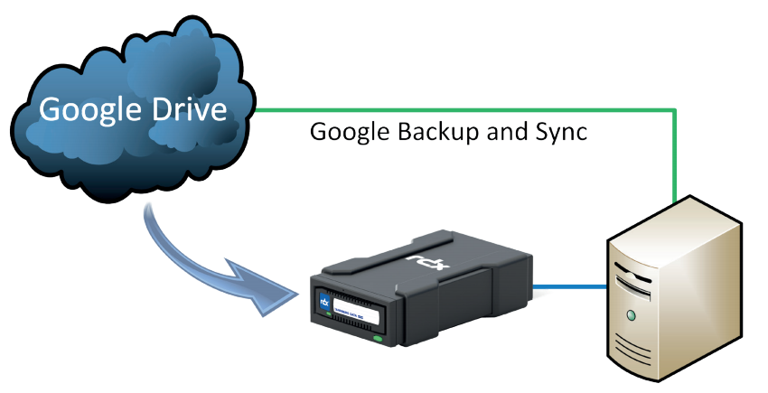Google drive and Overland-Tandberg RDX backup implementation.