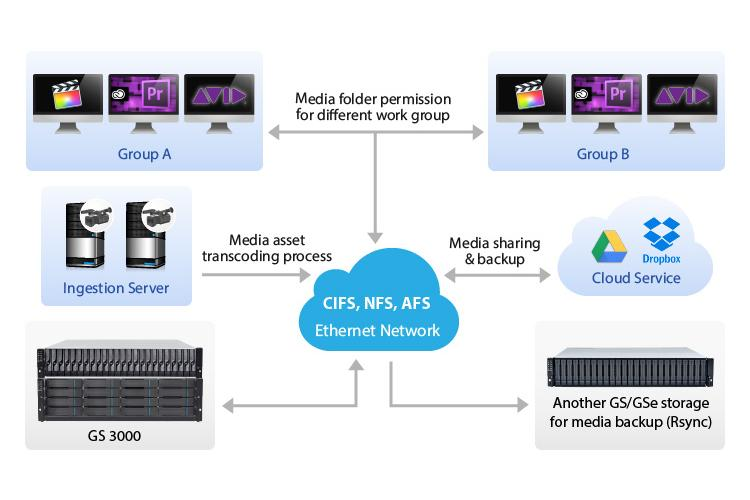 Media Editing under High Bandwidth Ethernet Network