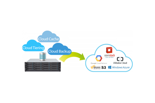 Complete Cloud Integration Solution