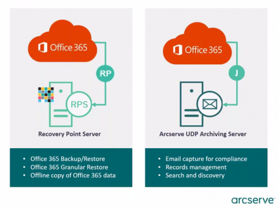 Office 365: Arcserve Debunking the Myths