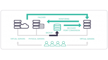 Arcserve High Availability diagram