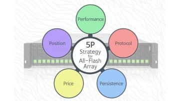 The 5P Strategy diagram for entry-level all-flash array procurement.